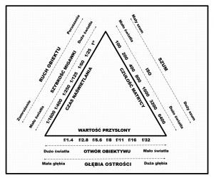 Co to jest trójkąt ekspozycji?